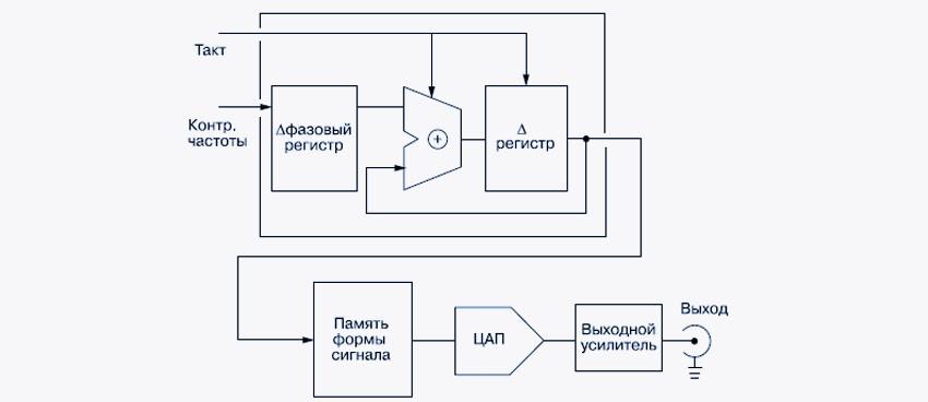 Функциональная схема генератора AFG