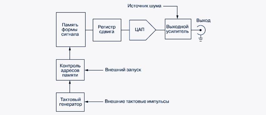 Упрощенная функциональная схема генераторов класса AWG