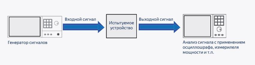 Формирование генератором сигналов тестового сигнала для тестирования испытуемого устройства