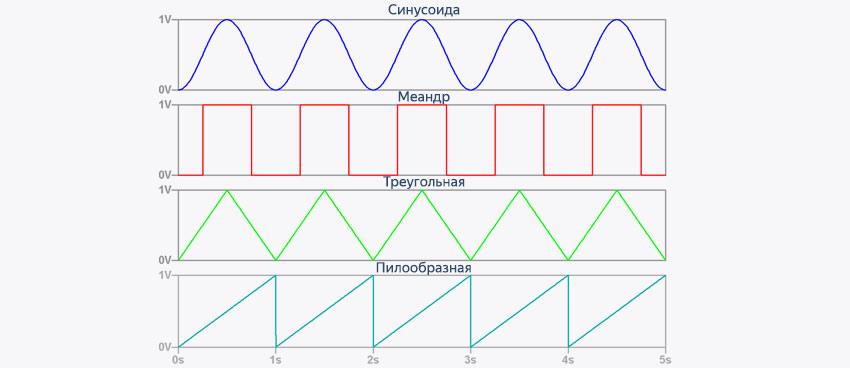 Популярные формы сигналов генераторов: синус, меандр, треугольная и пилообразная волны.